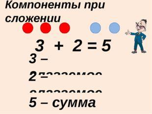 3 + 2 = 5 3 – слагаемое Компоненты при сложении 2 – слагаемое 5 – сумма