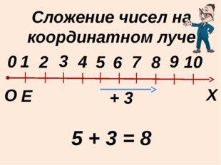 Сложение чисел на координатном луче Е Х 0 О 1 2 3 4 5 6 8 9 10 7 5 + 3 = 8 + 3
