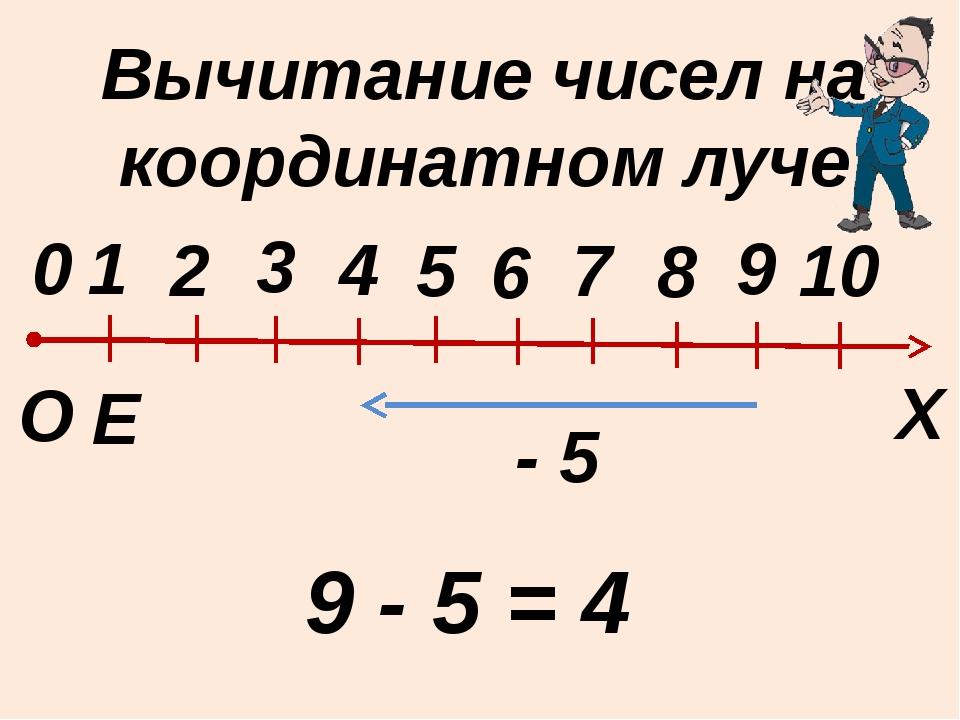Вычитание чисел на координатном луче Е Х 0 О 1 2 3 4 5 6 8 9 10 7 9 - 5 = 4 - 5