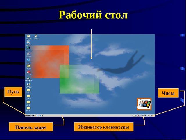 Рабочий стол Панель задач Индикатор клавиатуры Часы Пуск