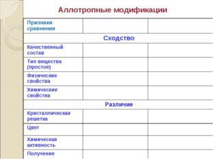 Аллотропные модификации Признаки сравнения Сходство Качественный состав