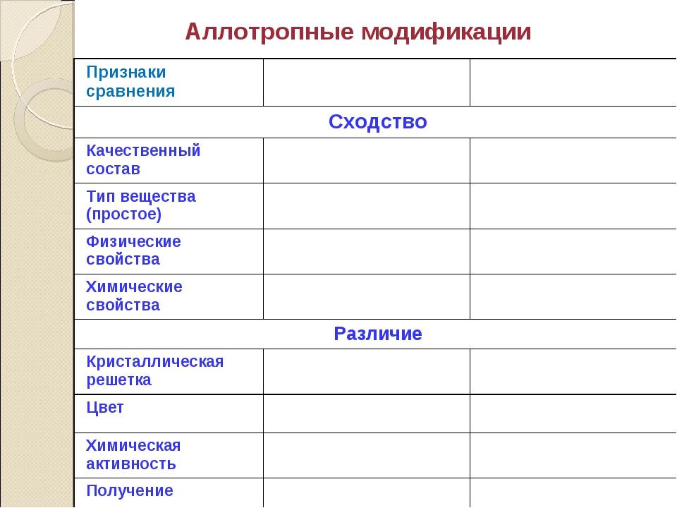 Аллотропные модификации Признаки сравнения Сходство Качественный состав...