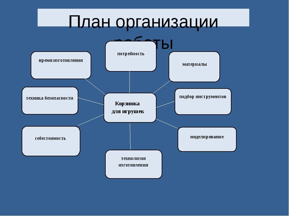План организации работы технология изготовления  подбор инструментов себесто...