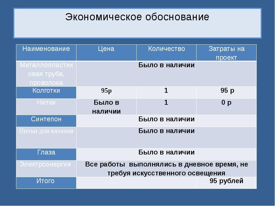 Экономическое обоснование Наименование Цена Количество Затраты на проект Мета...