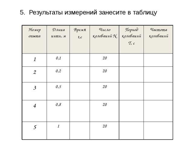 5.  Результаты измерений занесите в таблицу