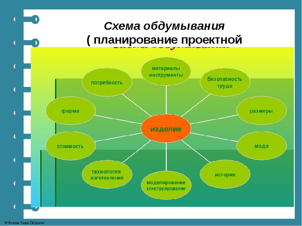 Схема обдумывания ( планирование проектной деятельности) Себестоимость Матер...