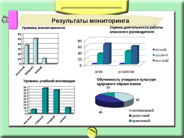 Результаты мониторинга Обученность учащихся культуре здорового образа жизни О...