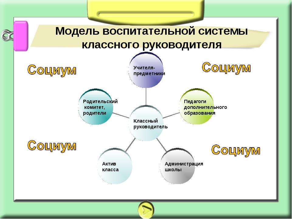 Модель воспитательной системы классного руководителя