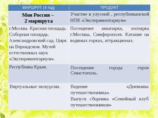 МАРШРУТ (4 год) ПРОДУКТ МояРоссия – 2 маршрута Участиев улусной, республиканс