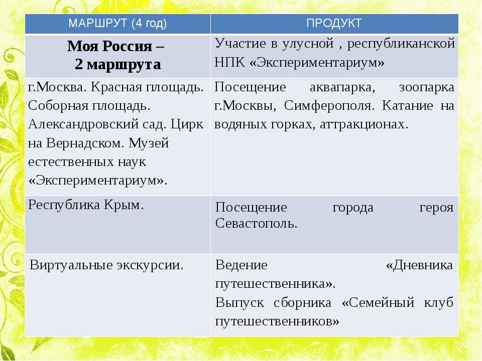 МАРШРУТ (4 год) ПРОДУКТ МояРоссия – 2 маршрута Участиев улусной, республиканс...