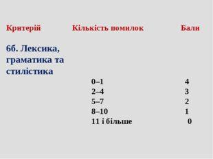 Критерій  Кількість помилок Бали 6б. Лексика, граматика та стилістика