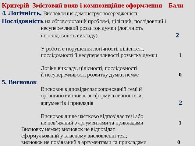 Критерій Змістовий вияв і композиційне оформлення Бали 4. Логічність, Висловл...