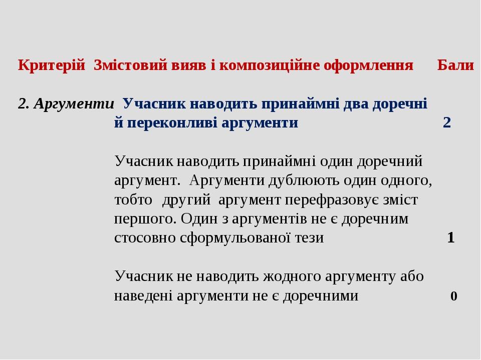 Критерій Змістовий вияв і композиційне оформлення Бали 2. Аргументи Учасник н...