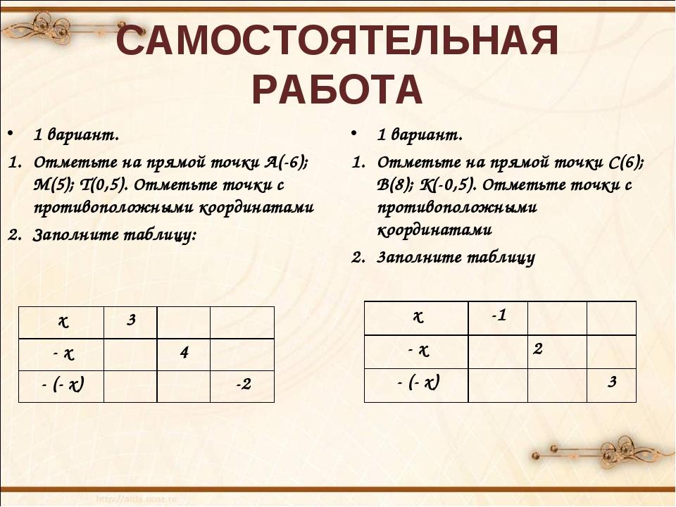 САМОСТОЯТЕЛЬНАЯ РАБОТА 1 вариант. Отметьте на прямой точки А(-6); М(5); Т(0,5...