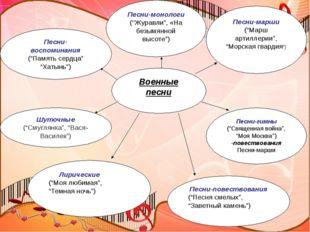 """Военные песни Лирические (""""Моя любимая"""", """"Темная ночь"""") Песни-повествования"""