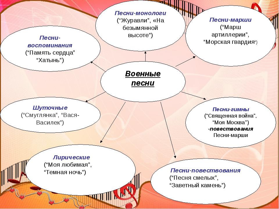 """Военные песни Лирические (""""Моя любимая"""", """"Темная ночь"""") Песни-повествования..."""