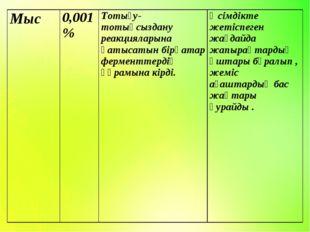 Мыс0,001 %Тотығу-тотықсыздану реакцияларына қатысатын бірқатар ферменттерді