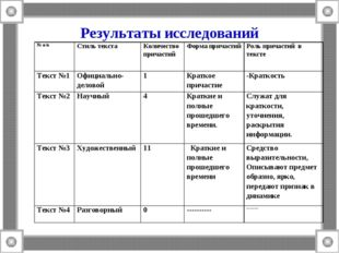 Результаты исследований № п/пСтиль текстаКоличество причастийФорма причаст
