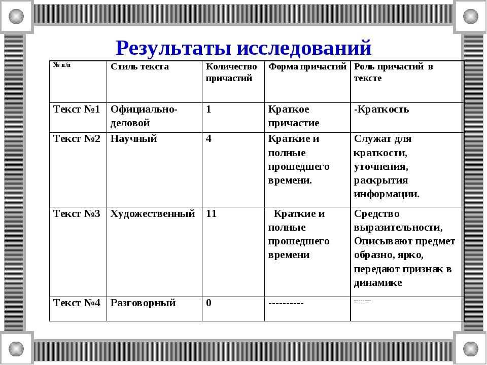 Результаты исследований № п/пСтиль текстаКоличество причастийФорма причаст...