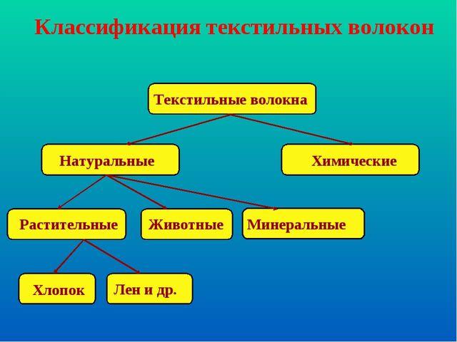 Текстильные волокна Натуральные Химические Растительные Животные Минеральные...
