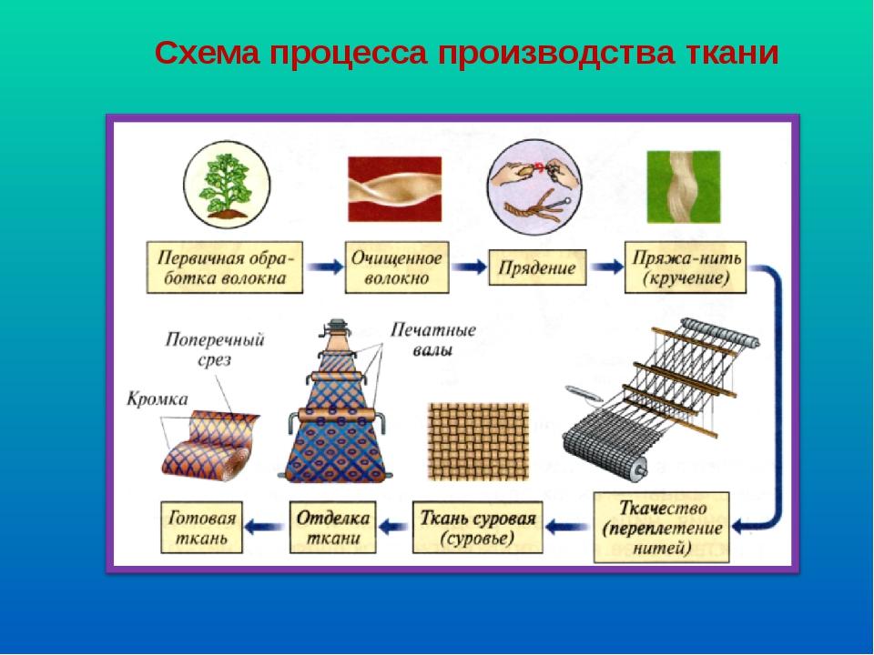 Схема процесса производства ткани.