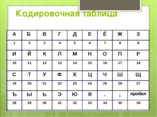 Кодировочная таблица А Б В Г Д Е Ё Ж З 1 2 3 4 5 6 7 8 9 И Й К Л М Н О П Р 10
