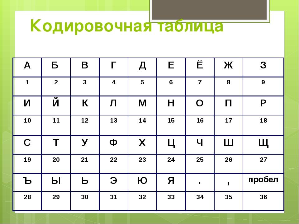 Кодировочная таблица А Б В Г Д Е Ё Ж З 1 2 3 4 5 6 7 8 9 И Й К Л М Н О П Р 10...