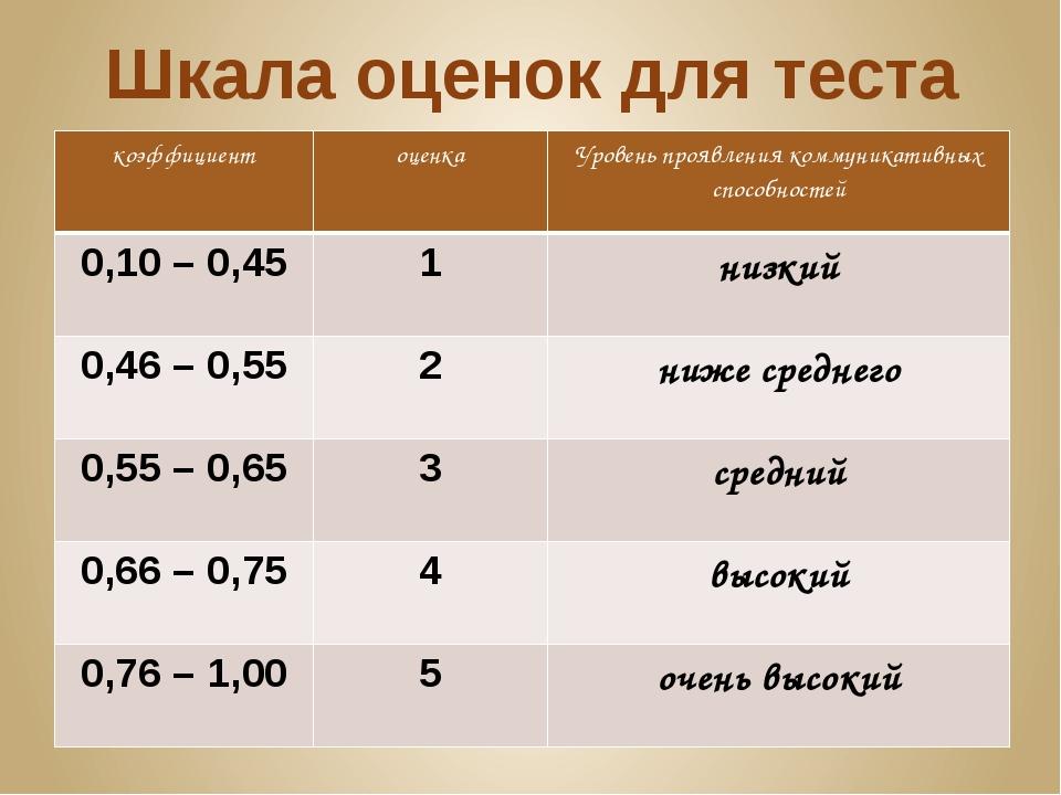 Шкала оценок для теста коэффициент оценка Уровень проявления коммуникативных...