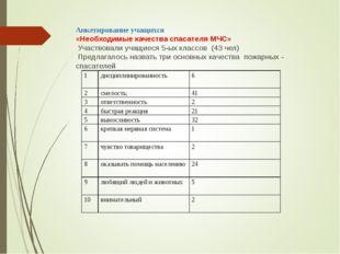 Анкетирование учащихся «Необходимые качества спасателя МЧС» Участвовали учащи