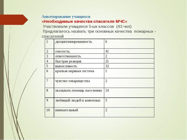 Анкетирование учащихся «Необходимые качества спасателя МЧС» Участвовали учащи...