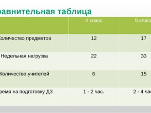 Сравнительная таблица 4 класс 5 класс Количество предметов 12 17 Недельная на