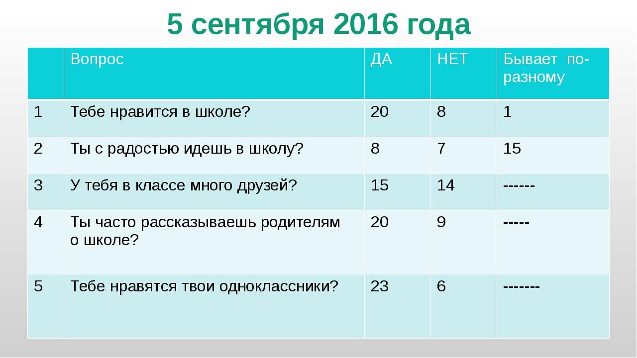 5 сентября 2016 года Вопрос ДА НЕТ Бываетпо-разному 1 Тебе нравится в школе?...