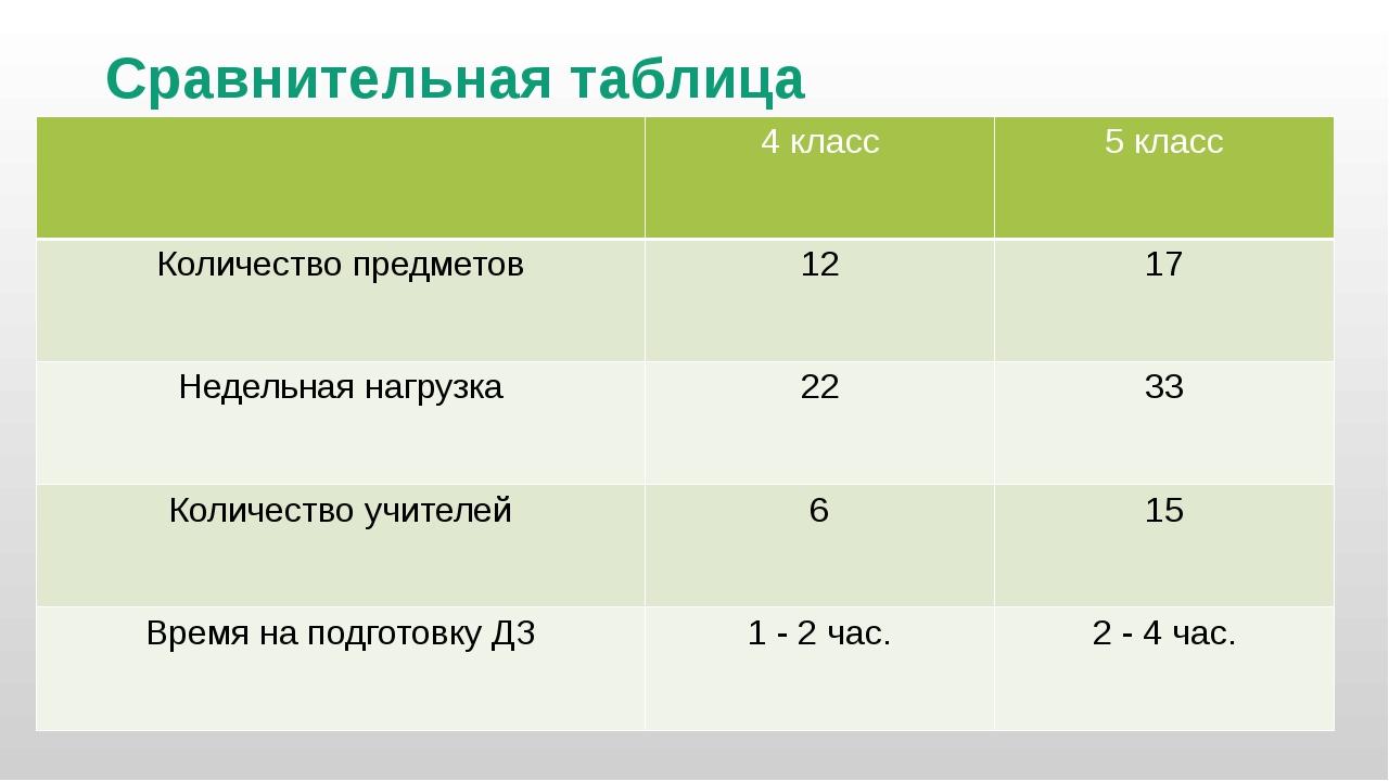 Сравнительная таблица 4 класс 5 класс Количество предметов 12 17 Недельная на...