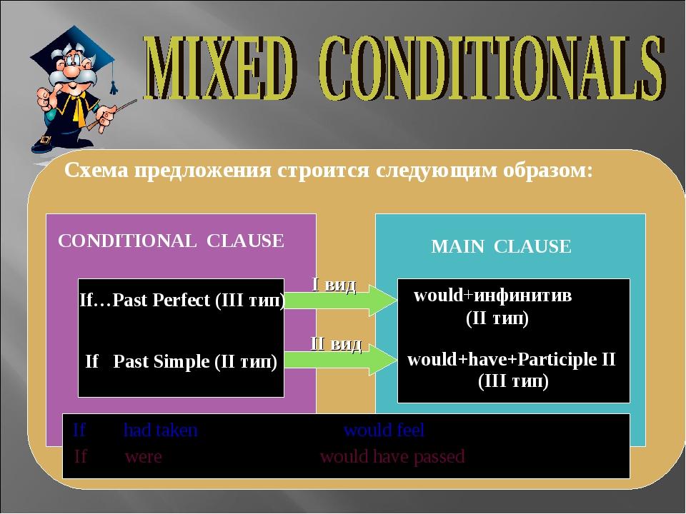 Схема предложения строится следующим образом: CONDITIONAL CLAUSE MAIN CLA...