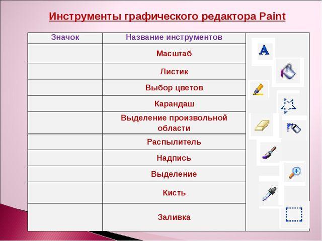 Инструменты графического редактора Paint ЗначокНазвание инструментов Масшт...