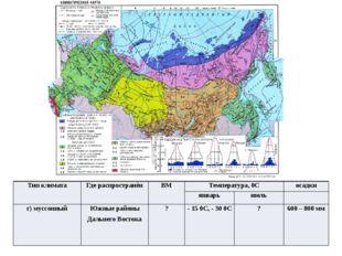 Тип климата Где распространён ВМ Температура,0С осадки январь июль г) муссонн
