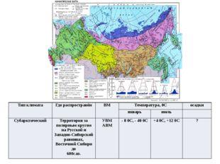 Тип климата Где распространён ВМ Температура,0С осадки январь июль Субарктиче