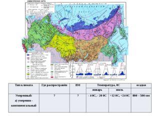 Тип климата Где распространён ВМ Температура,0С осадки январь июль Умеренный: