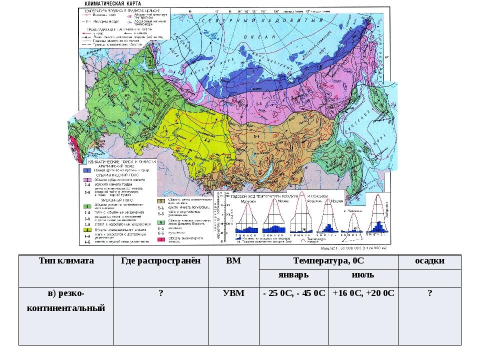 Тип климата Где распространён ВМ Температура,0С осадки январь июль в) резко-к...