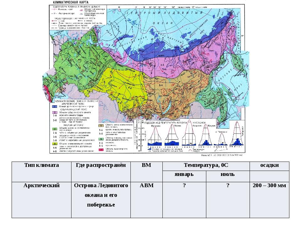 Тип климата Где распространён ВМ Температура,0С осадки январь июль Арктически...