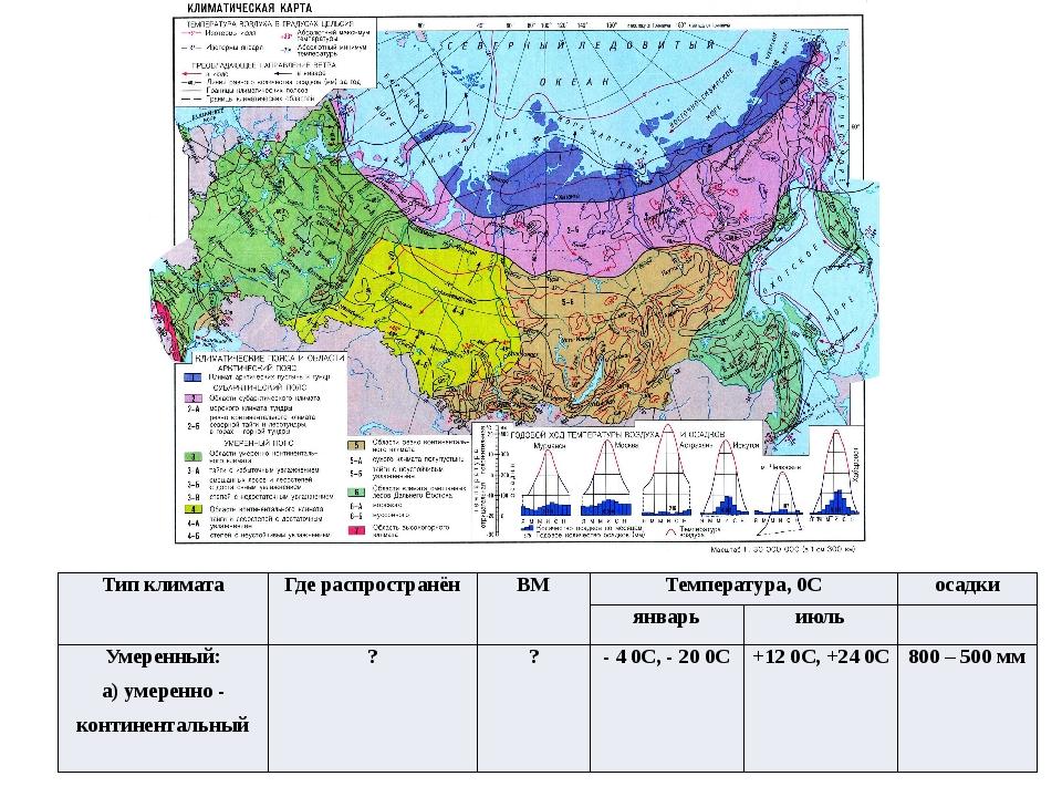 Тип климата Где распространён ВМ Температура,0С осадки январь июль Умеренный:...