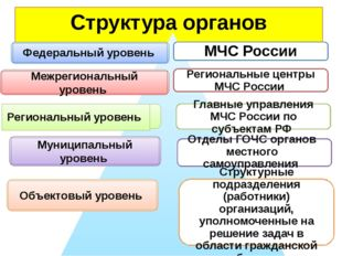 Структура органов управления МЧС России Региональные центры МЧС России Главны