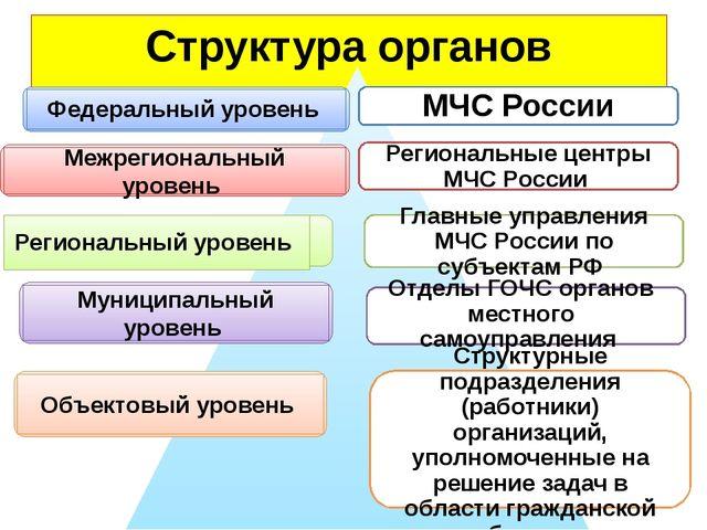 Структура органов управления МЧС России Региональные центры МЧС России Главны...