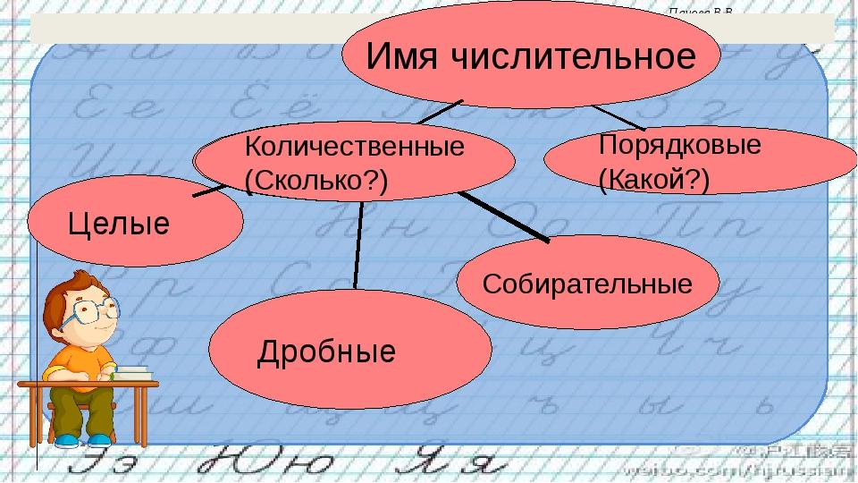 Кластер Имя числительное Количественные (Сколько?) Порядковые (Какой?) Целые...