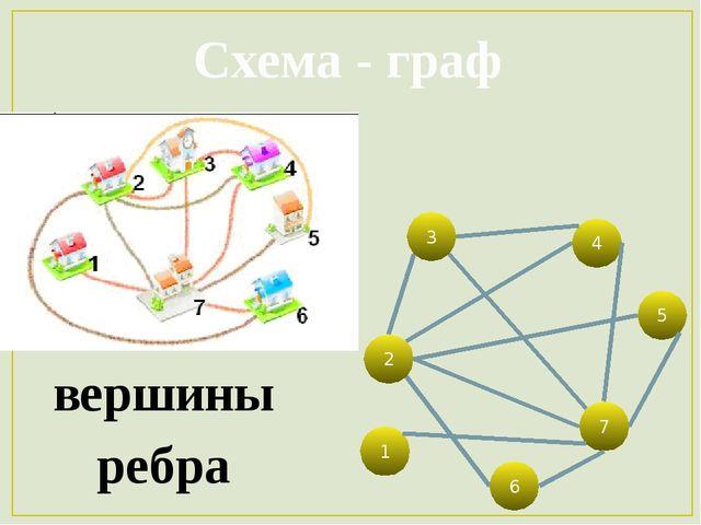 Схема - граф ребра вершины 7 1 6 2 5 3 4