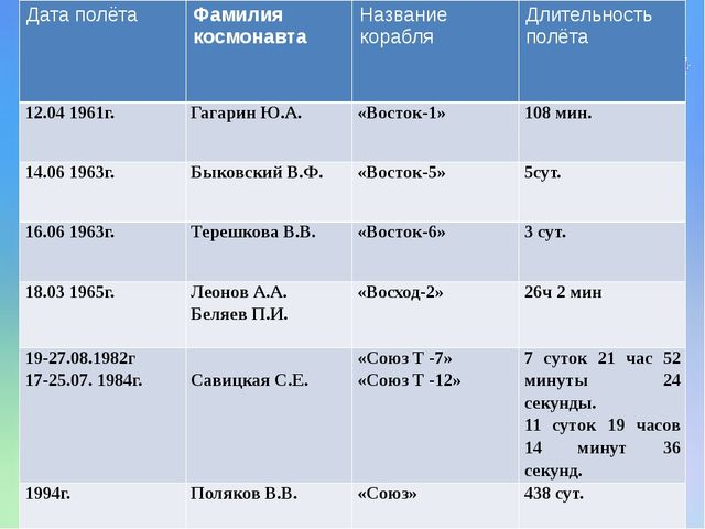 Дата полёта Фамилия космонавта Названи...