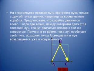 На этом рисунке показан путь светового луча только с другой точки зрения, нап
