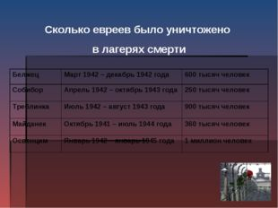 Сколько евреев было уничтожено в лагерях смерти БелжецМарт 1942 – декабрь 19