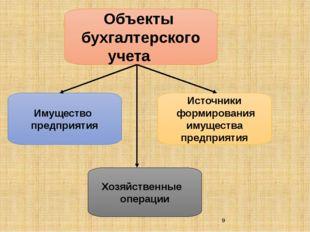 Объекты бухгалтерского  учета Имущество предприятия Хозяйственные операции