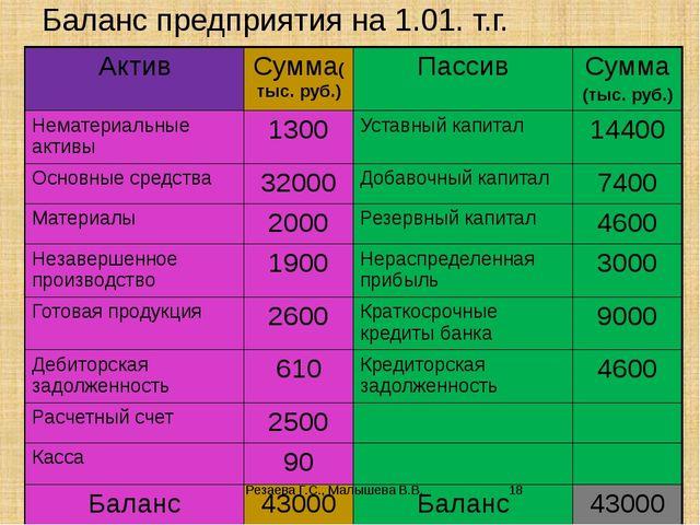 Баланс предприятия на 1.01. т.г. Резаева Г.С., Малышева В.В. Актив Сумма(тыс....